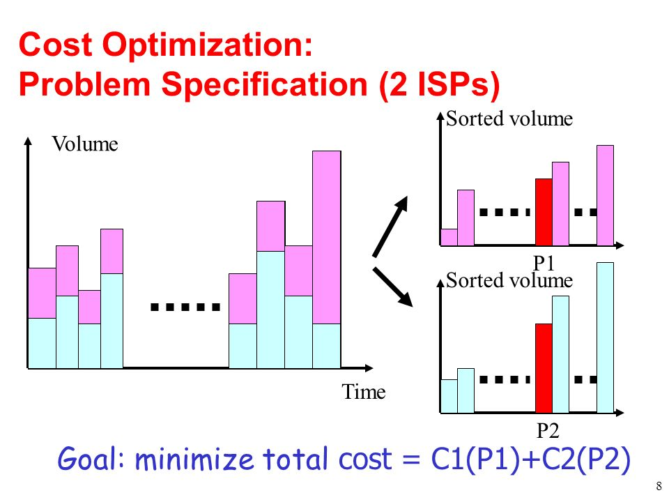 Cost Optimization: Problem Specification (2 ISPs) 8 Time Volume P1 P2 Goal: minimize total cost = C1(P1)+C2(P2) Sorted volume