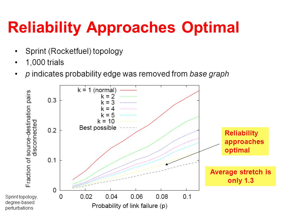 Reliability Approaches Optimal Sprint (Rocketfuel) topology 1,000 trials p indicates probability edge was removed from base graph Reliability approach