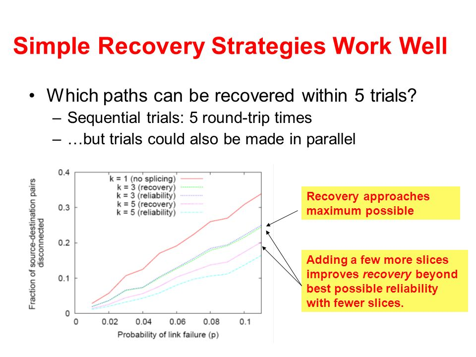 Simple Recovery Strategies Work Well Which paths can be recovered within 5 trials? –Sequential trials: 5 round-trip times –…but trials could also be m