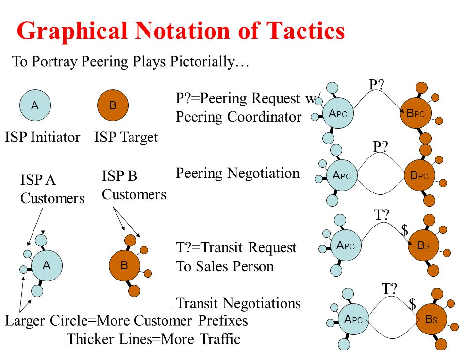P? Graphical Notation of Tactics BA ISP InitiatorISP Target AB ISP A Customers ISP B Customers Larger Circle=More Customer Prefixes Thicker Lines=More