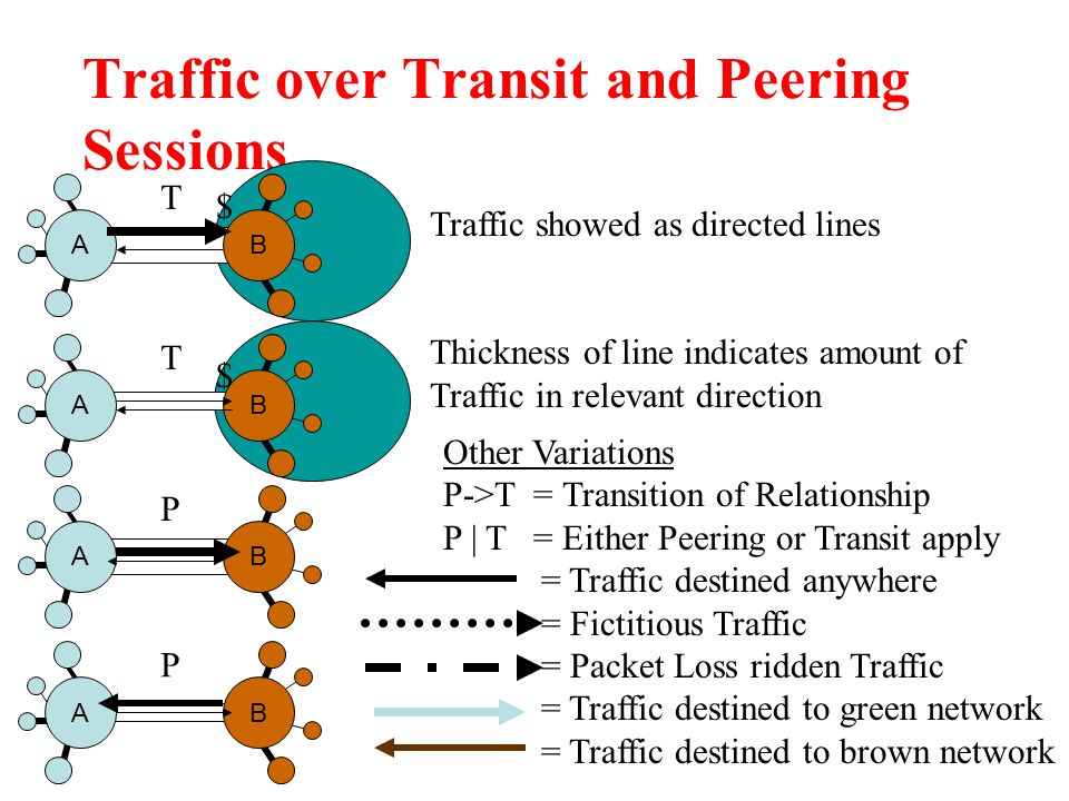 Traffic over Transit and Peering Sessions AB T AB P Traffic showed as directed lines Thickness of line indicates amount of Traffic in relevant direction AB P AB T $ $ Other Variations P->T = Transition of Relationship P | T = Either Peering or Transit apply = Traffic destined anywhere = Fictitious Traffic = Packet Loss ridden Traffic = Traffic destined to green network = Traffic destined to brown network