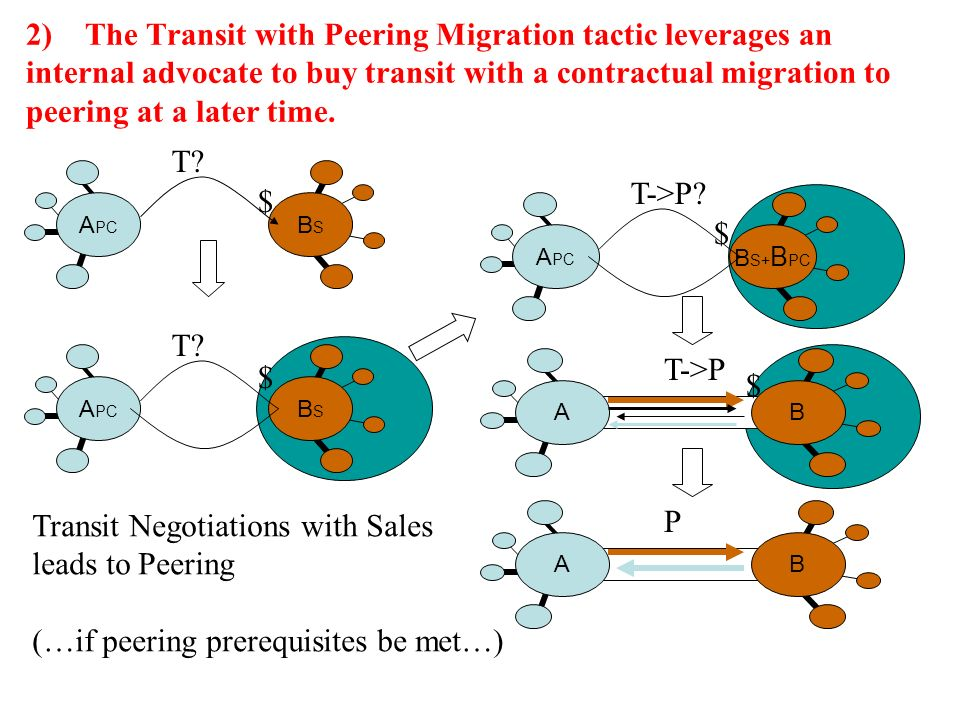 2) The Transit with Peering Migration tactic leverages an internal advocate to buy transit with a contractual migration to peering at a later time.