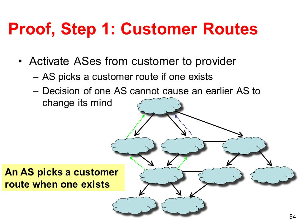 54 Proof, Step 1: Customer Routes Activate ASes from customer to provider –AS picks a customer route if one exists –Decision of one AS cannot cause an earlier AS to change its mind An AS picks a customer route when one exists