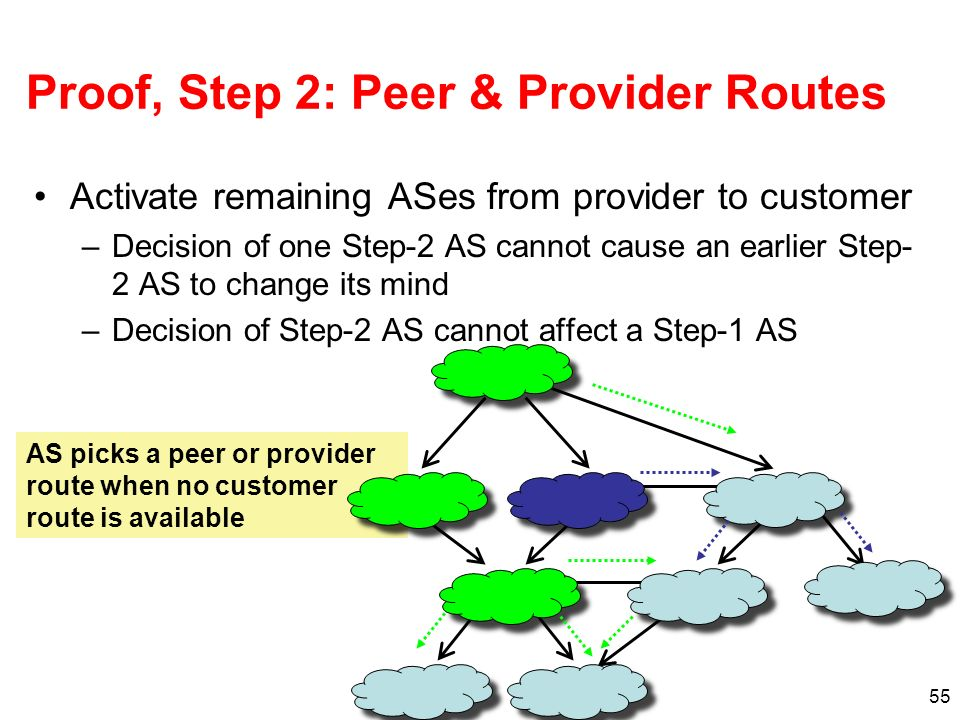 55 Proof, Step 2: Peer & Provider Routes Activate remaining ASes from provider to customer –Decision of one Step-2 AS cannot cause an earlier Step- 2 AS to change its mind –Decision of Step-2 AS cannot affect a Step-1 AS AS picks a peer or provider route when no customer route is available