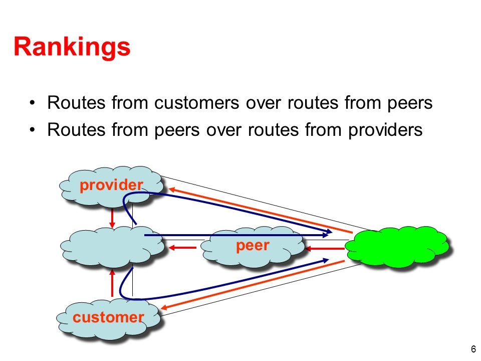6 Rankings Routes from customers over routes from peers Routes from peers over routes from providers provider peer customer
