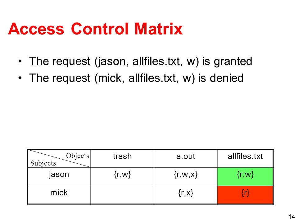 14 Access Control Matrix The request ( jason, allfiles. txt, w ) is granted The request ( mick, allfiles.txt, w ) is denied trasha. outallfiles. txt j