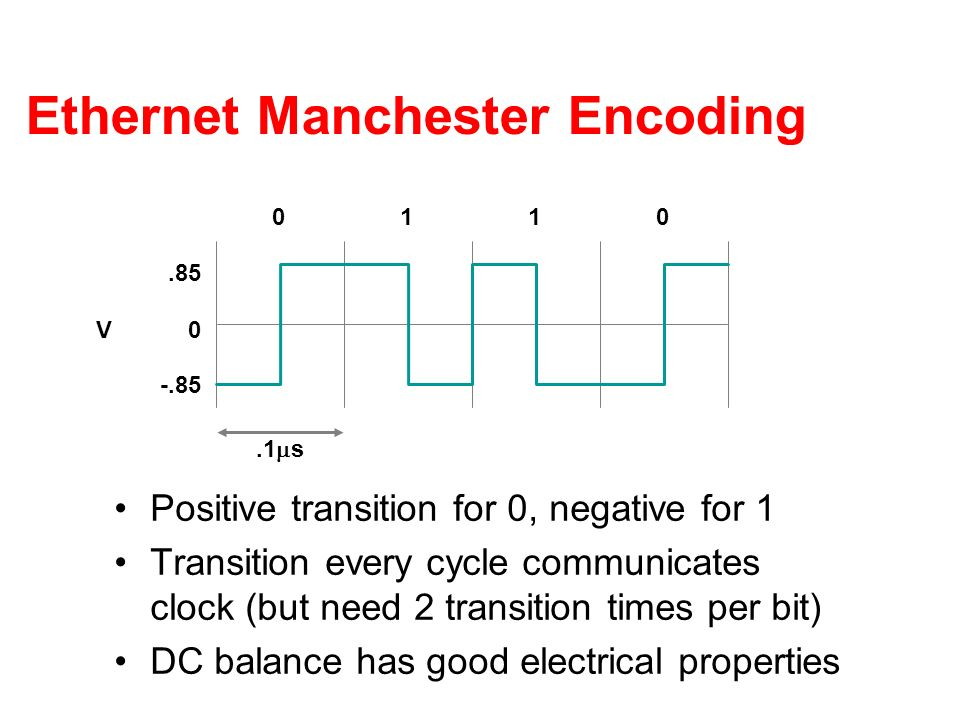 Ethernet Manchester Encoding Positive transition for 0, negative for 1 Transition every cycle communicates clock (but need 2 transition times per bit) DC balance has good electrical properties V0.85 -.85 0110.1 s