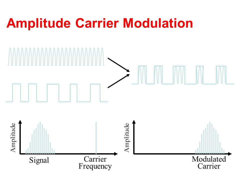 Amplitude Carrier Modulation Amplitude Signal Carrier Frequency Amplitude Modulated Carrier