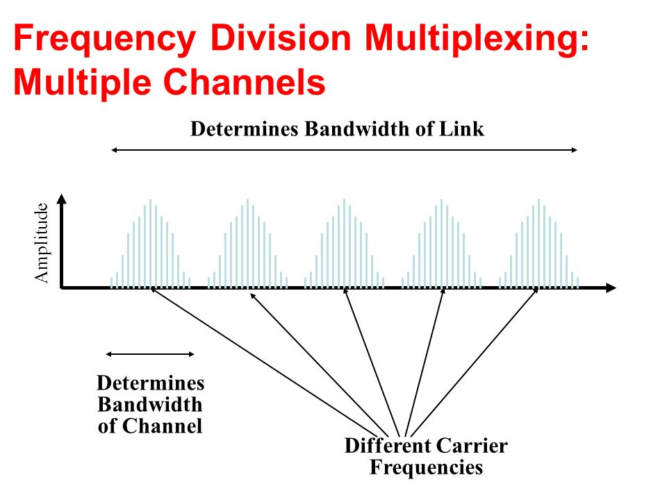 Frequency Division Multiplexing: Multiple Channels Amplitude Different Carrier Frequencies Determines Bandwidth of Channel Determines Bandwidth of Link