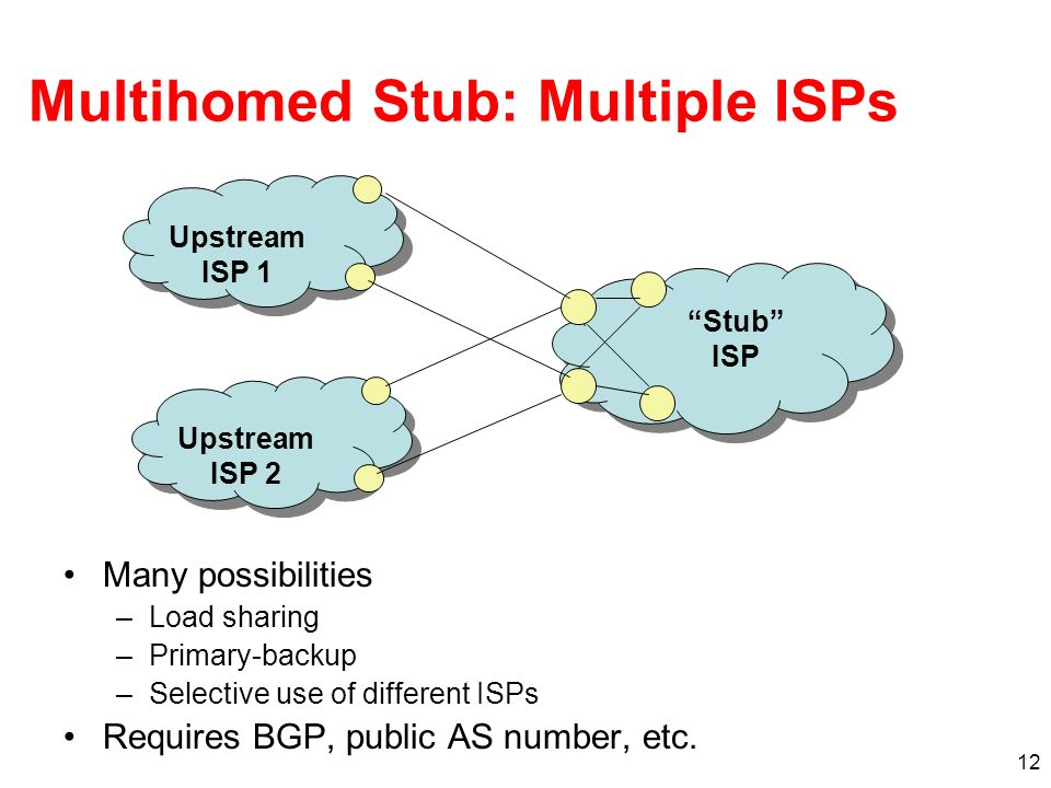 12 Multihomed Stub: Multiple ISPs Many possibilities –Load sharing –Primary-backup –Selective use of different ISPs Requires BGP, public AS number, et