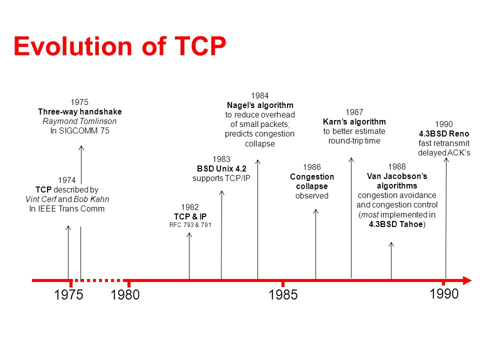 Evolution of TCP 19751980 1985 1990 1982 TCP & IP RFC 793 & 791 1974 TCP described by Vint Cerf and Bob Kahn In IEEE Trans Comm 1983 BSD Unix 4.2 supports TCP/IP 1984 Nagels algorithm to reduce overhead of small packets; predicts congestion collapse 1987 Karns algorithm to better estimate round-trip time 1986 Congestion collapse observed 1988 Van Jacobsons algorithms congestion avoidance and congestion control (most implemented in 4.3BSD Tahoe) 1990 4.3BSD Reno fast retransmit delayed ACKs 1975 Three-way handshake Raymond Tomlinson In SIGCOMM 75