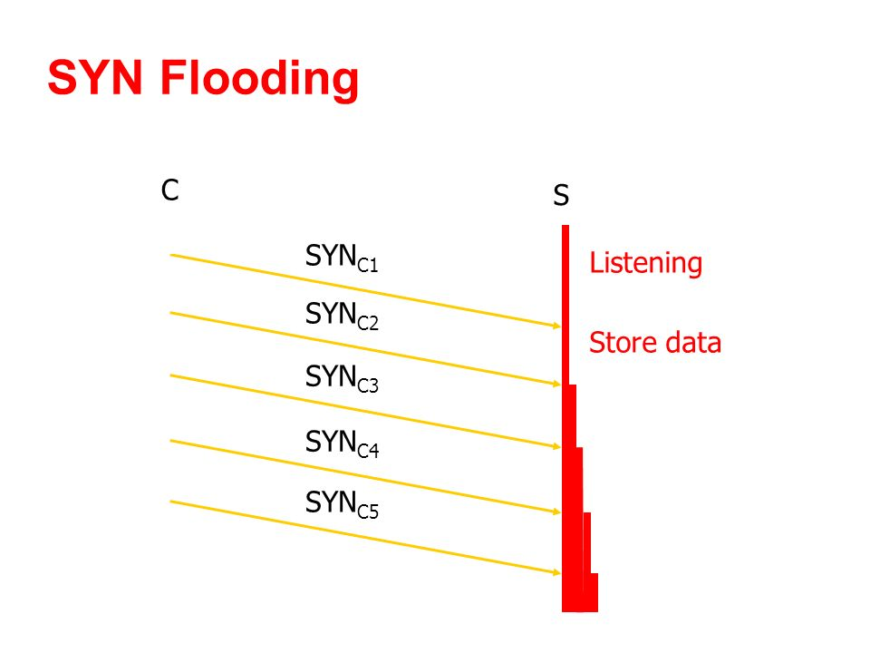 SYN Flooding C S SYN C1 Listening Store data SYN C2 SYN C3 SYN C4 SYN C5
