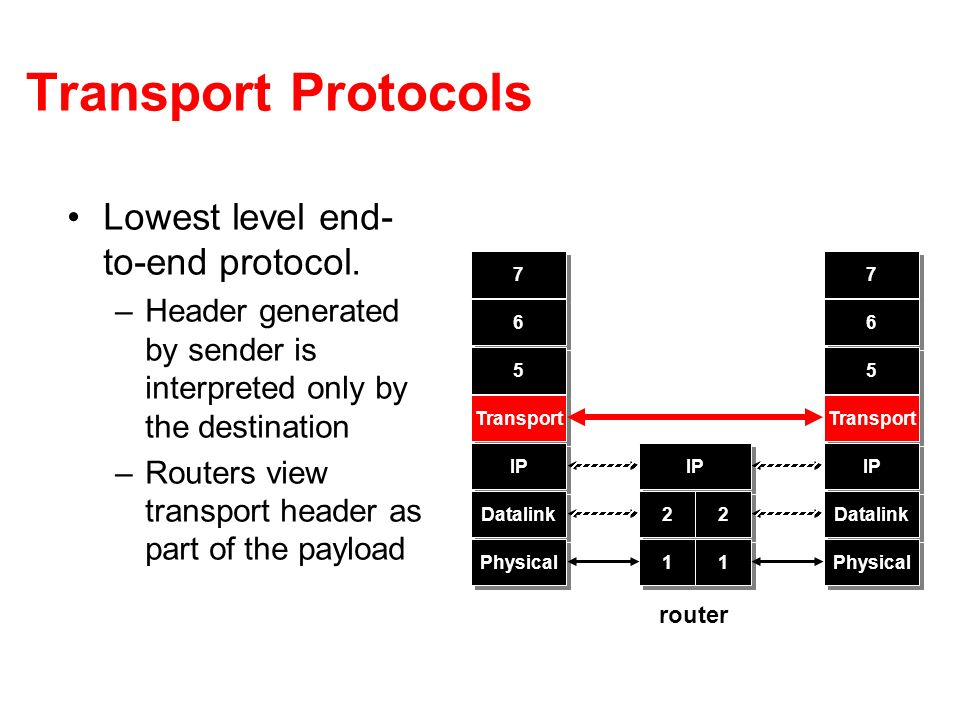 Transport Protocols Lowest level end- to-end protocol. –Header generated by sender is interpreted only by the destination –Routers view transport head