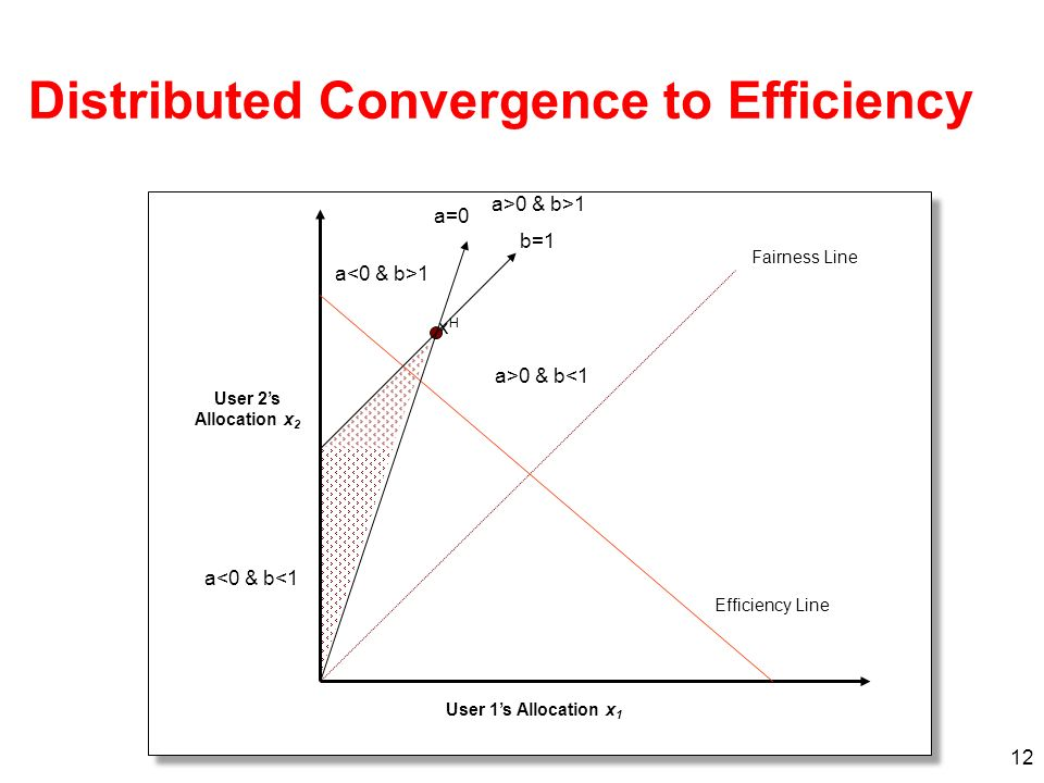 12 xHxH Efficiency Line Fairness Line User 1s Allocation x 1 User 2s Allocation x 2 a=0 b=1 a>0 & b<1 a 1 a<0 & b<1 a>0 & b>1 Distributed Convergence to Efficiency