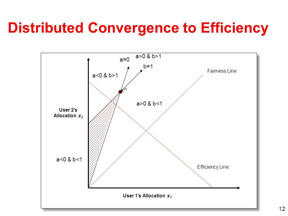 12 xHxH Efficiency Line Fairness Line User 1s Allocation x 1 User 2s Allocation x 2 a=0 b=1 a>0 & b<1 a 1 a<0 & b<1 a>0 & b>1 Distributed Convergence