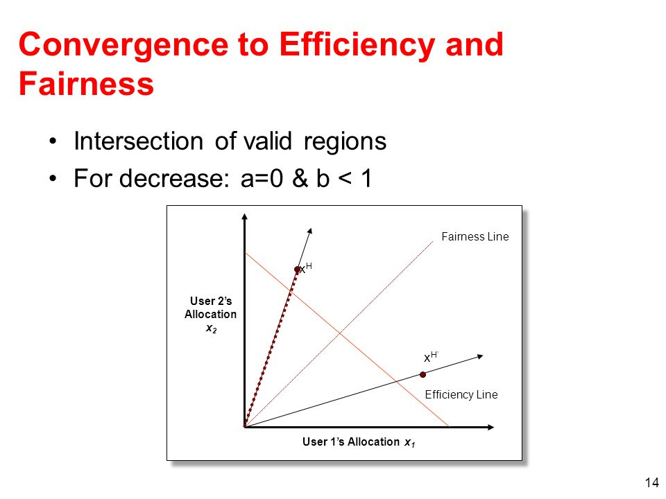 14 Intersection of valid regions For decrease: a=0 & b < 1 xHxH Efficiency Line Fairness Line User 1s Allocation x 1 User 2s Allocation x 2 xHxH Conve