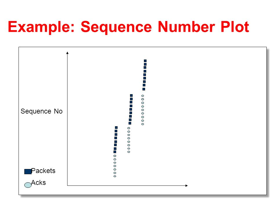 Sequence No Packets Acks Example: Sequence Number Plot