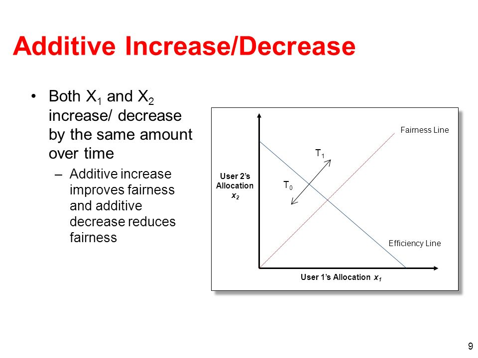 9 T0T0 T1T1 Efficiency Line Fairness Line User 1s Allocation x 1 User 2s Allocation x 2 Both X 1 and X 2 increase/ decrease by the same amount over time –Additive increase improves fairness and additive decrease reduces fairness Additive Increase/Decrease