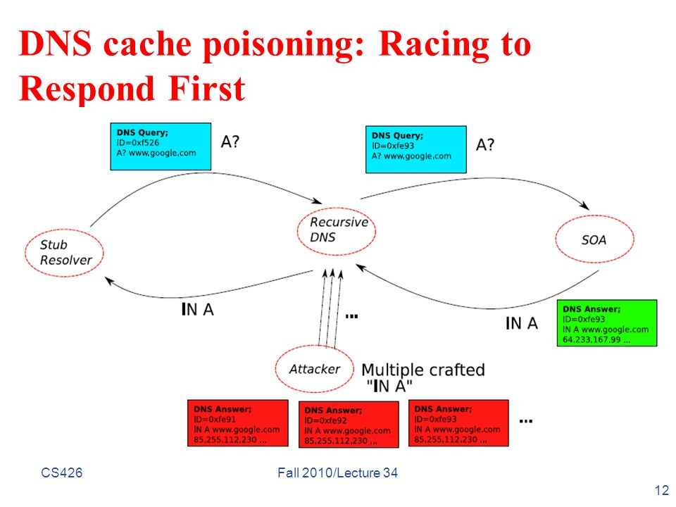DNS cache poisoning: Racing to Respond First CS426 12 Fall 2010/Lecture 34