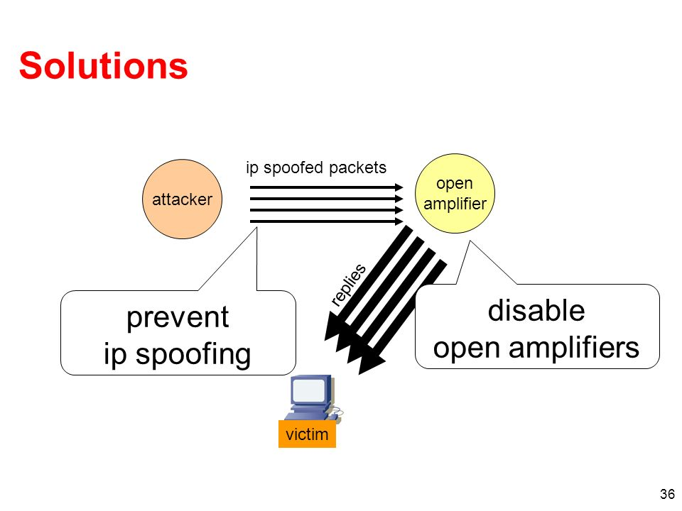 36 attacker Solutions ip spoofed packets replies victim open amplifier prevent ip spoofing disable open amplifiers