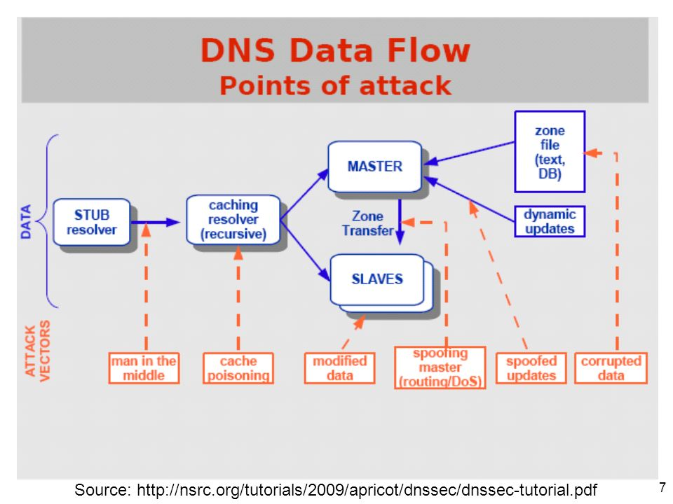 8 Inherent DNS Vulnerabilities Users/hosts typically trust the host-address mapping provided by DNS –What bad things can happen with wrong DNS info.