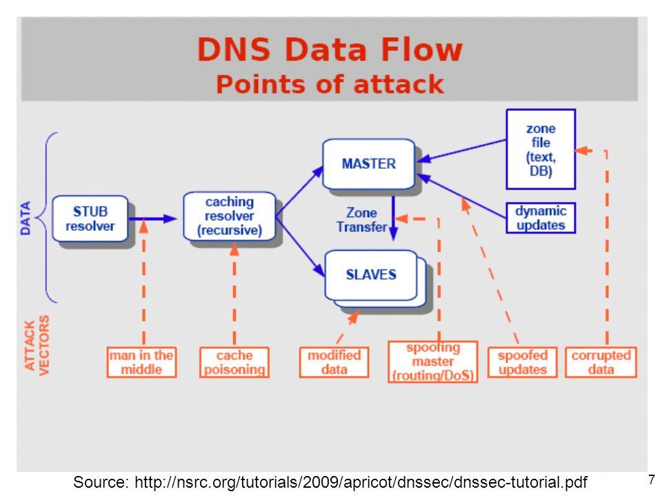 7 Source: http://nsrc.org/tutorials/2009/apricot/dnssec/dnssec-tutorial.pdf
