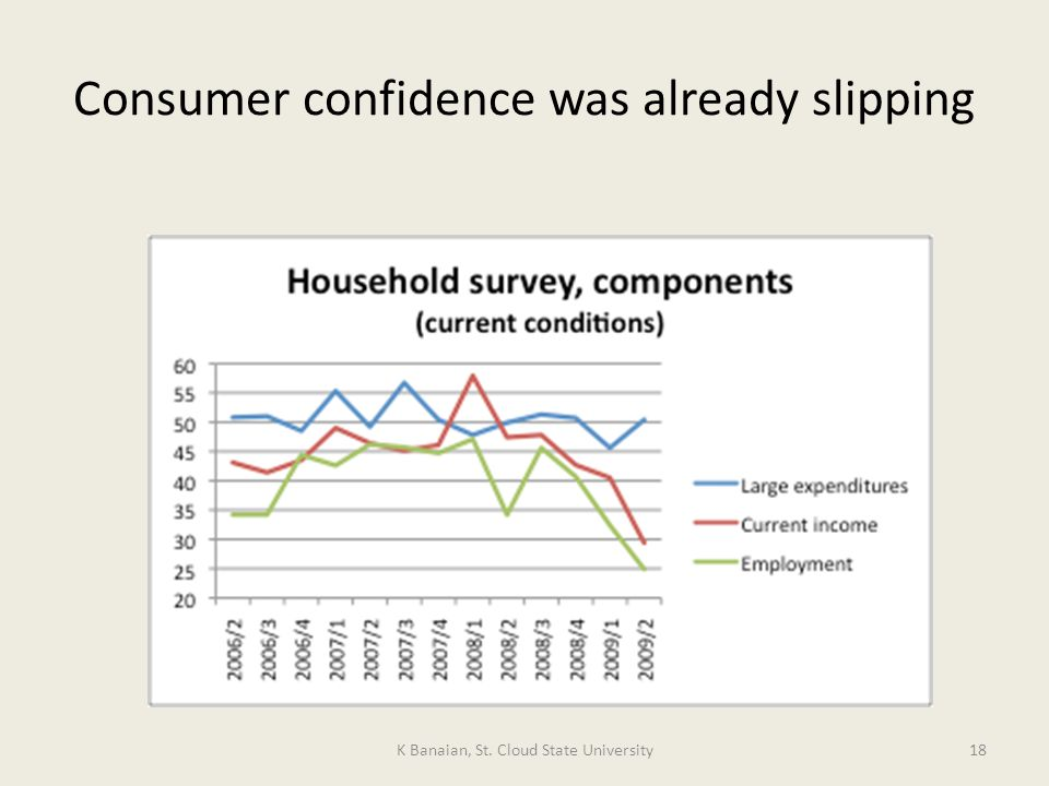 Consumer confidence was already slipping K Banaian, St. Cloud State University18
