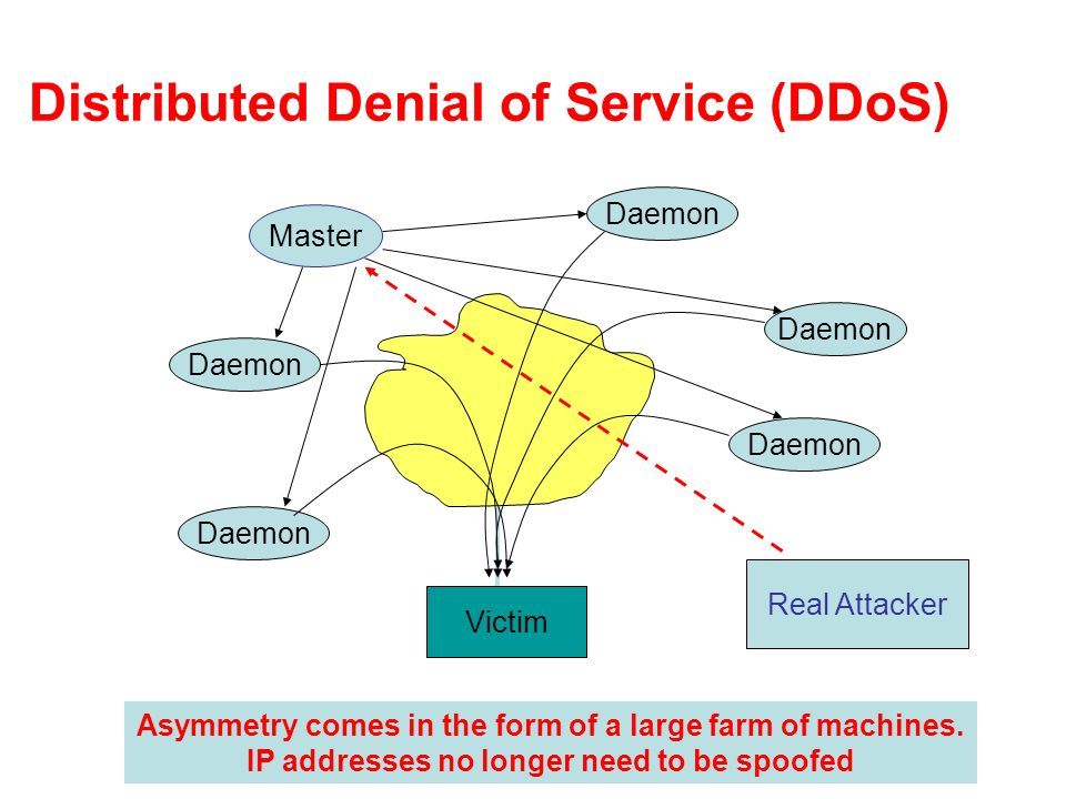Distributed Denial of Service (DDoS) Victim Daemon Master Real Attacker Asymmetry comes in the form of a large farm of machines.