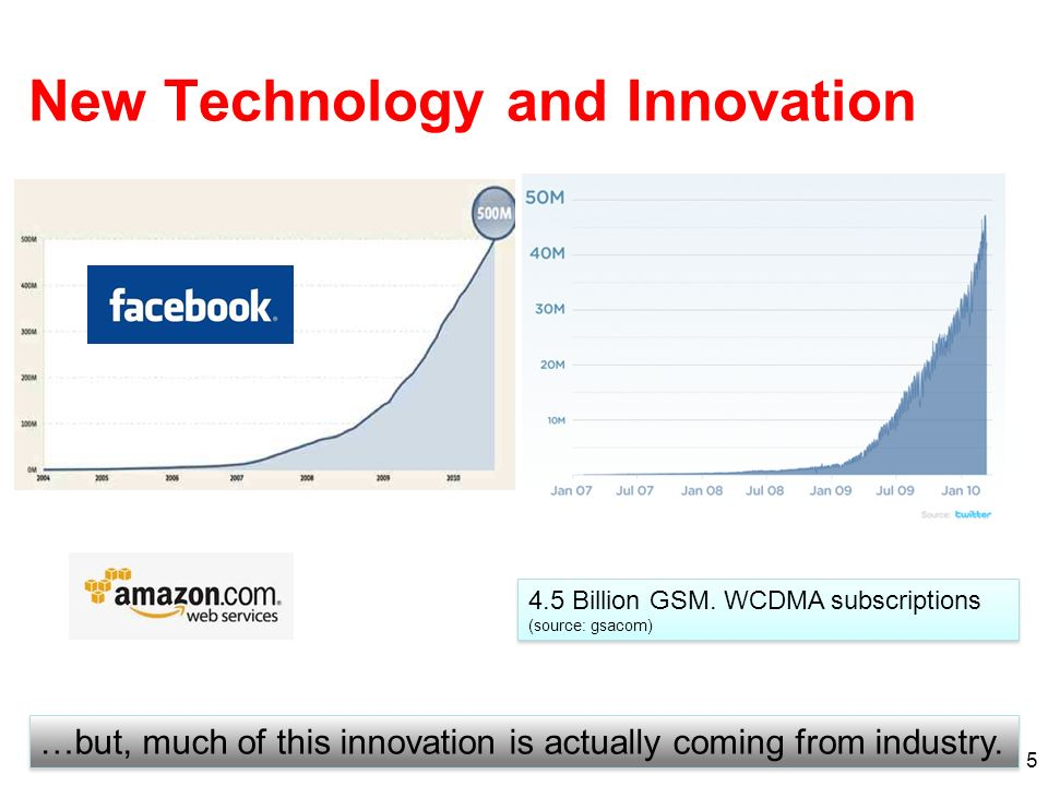 New Technology and Innovation 5 …but, much of this innovation is actually coming from industry. 4.5 Billion GSM. WCDMA subscriptions (source: gsacom)