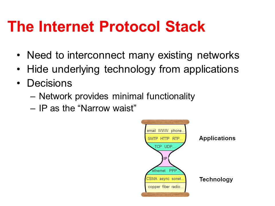 The Internet Protocol Stack Need to interconnect many existing networks Hide underlying technology from applications Decisions –Network provides minim