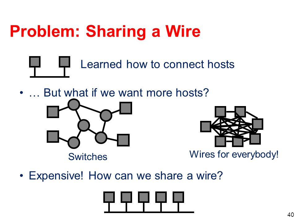 40 Problem: Sharing a Wire … But what if we want more hosts? Expensive! How can we share a wire? Switches Wires for everybody! Learned how to connect