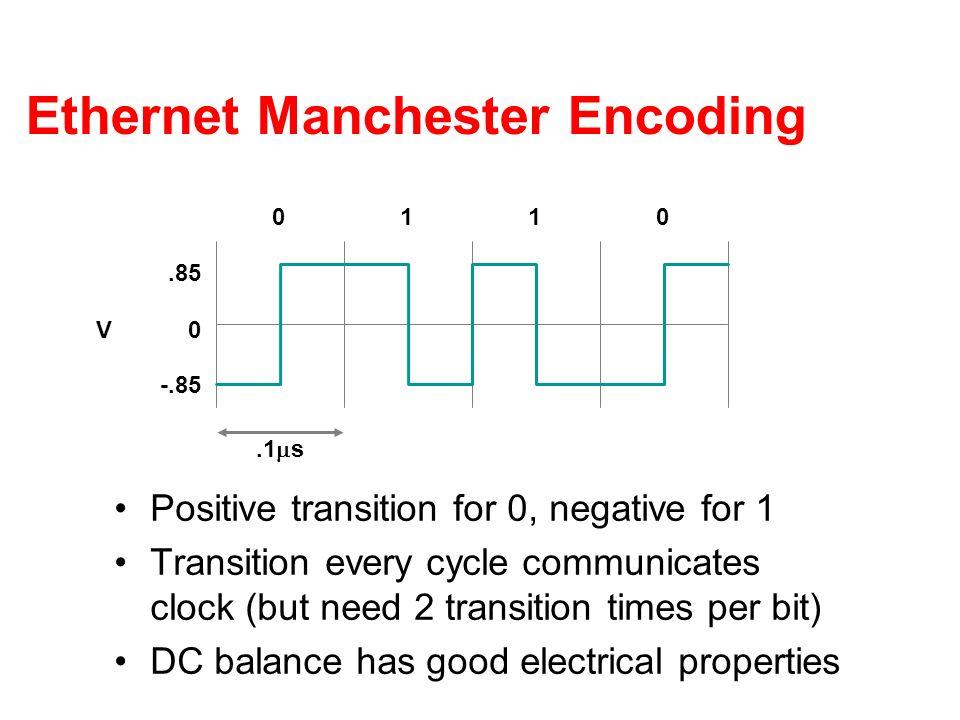 50 Ethernet MAC Protocol