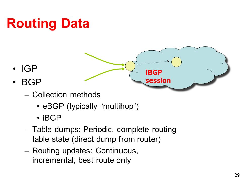 29 Routing Data IGP BGP –Collection methods eBGP (typically multihop) iBGP –Table dumps: Periodic, complete routing table state (direct dump from router) –Routing updates: Continuous, incremental, best route only iBGP session