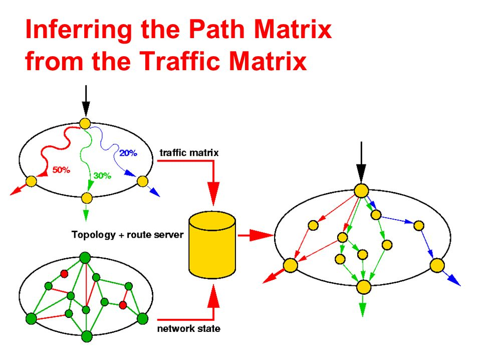 Inferring the Path Matrix from the Traffic Matrix