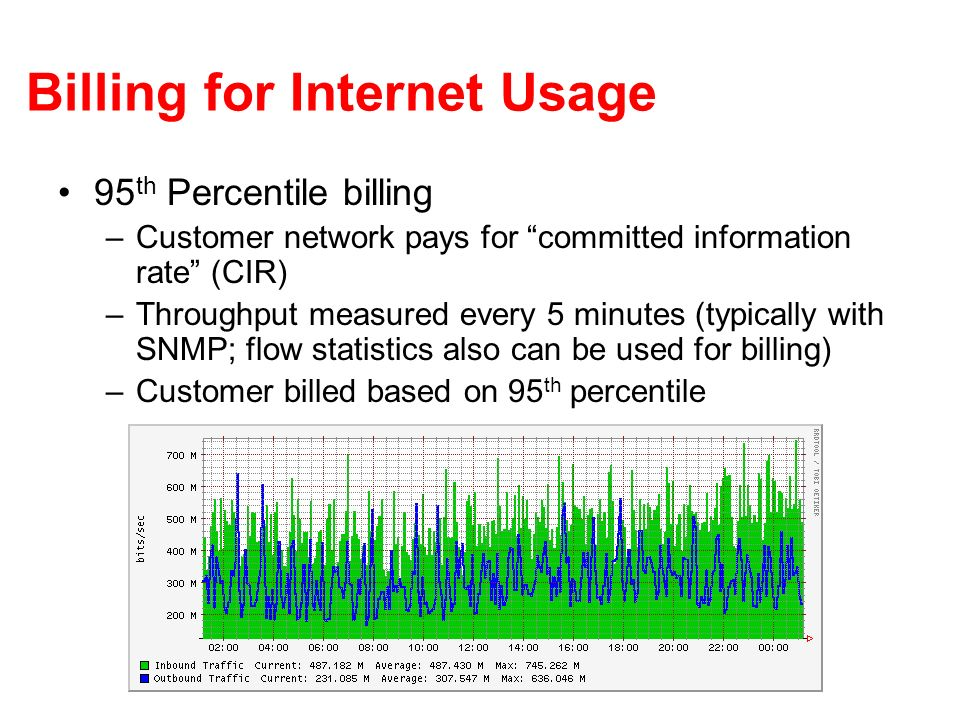 Billing for Internet Usage 95 th Percentile billing –Customer network pays for committed information rate (CIR) –Throughput measured every 5 minutes (typically with SNMP; flow statistics also can be used for billing) –Customer billed based on 95 th percentile