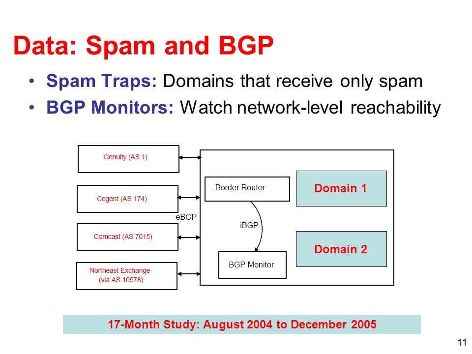 11 Data: Spam and BGP Spam Traps: Domains that receive only spam BGP Monitors: Watch network-level reachability Domain 1 Domain 2 17-Month Study: Augu