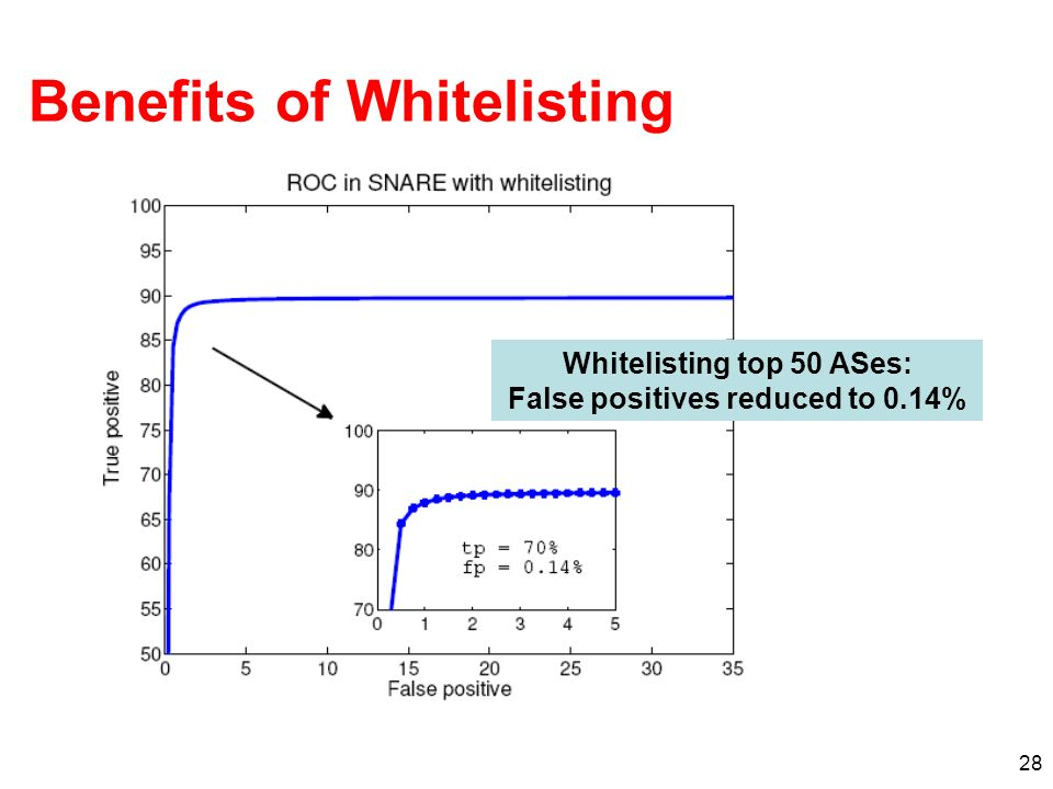 28 Benefits of Whitelisting Whitelisting top 50 ASes: False positives reduced to 0.14%
