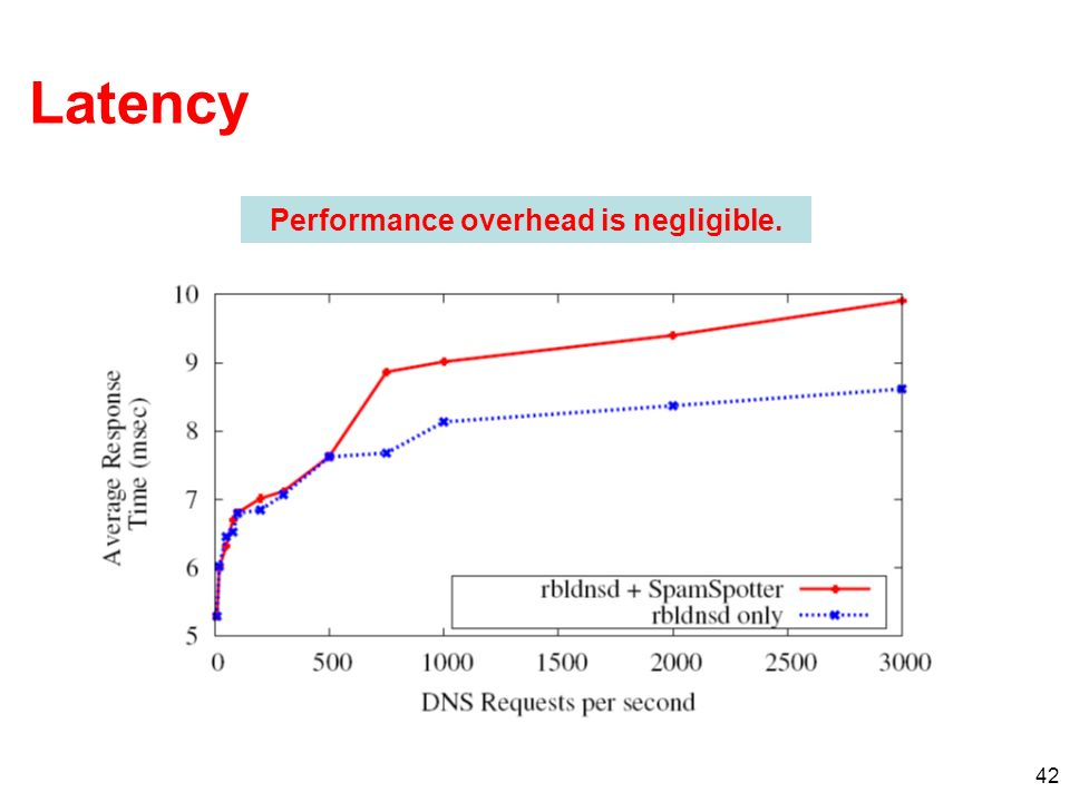 42 Latency Performance overhead is negligible.
