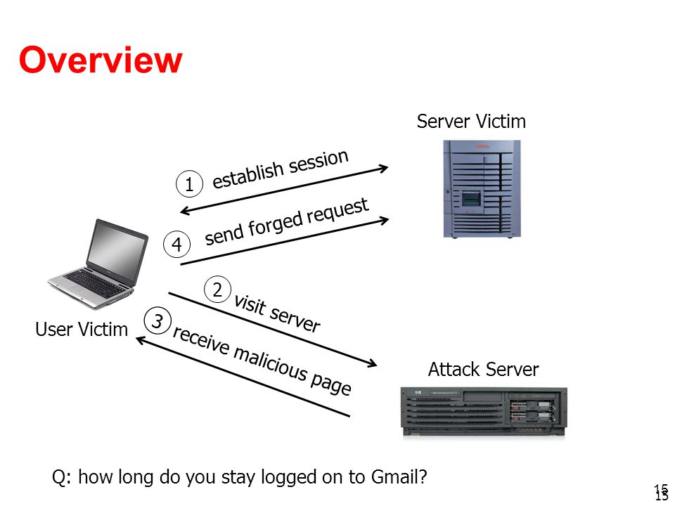 15 Overview 15 Attack Server Server Victim User Victim establish session send forged request visit server receive malicious page 1 2 3 4 Q: how long d