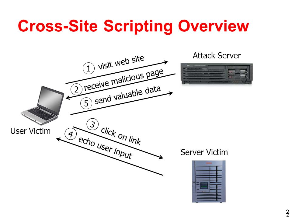 2 Cross-Site Scripting Overview 2 Attack Server Server Victim User Victim visit web site receive malicious page click on link echo user input 1 2 3 se