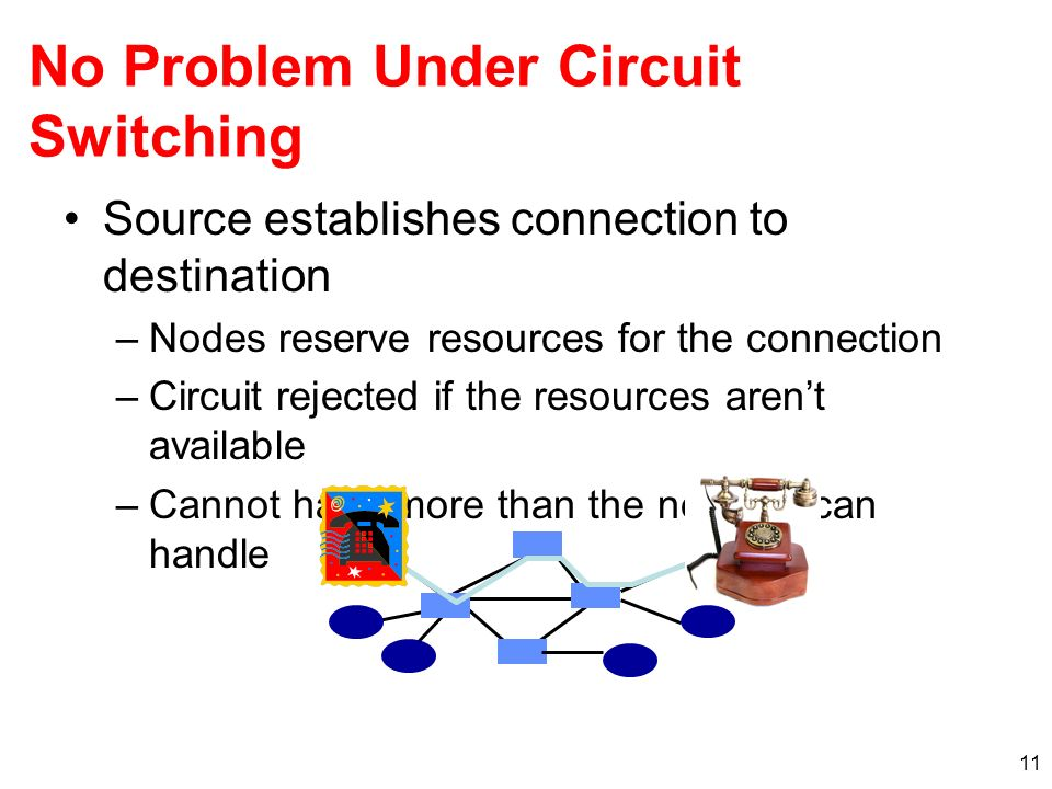 11 No Problem Under Circuit Switching Source establishes connection to destination –Nodes reserve resources for the connection –Circuit rejected if th