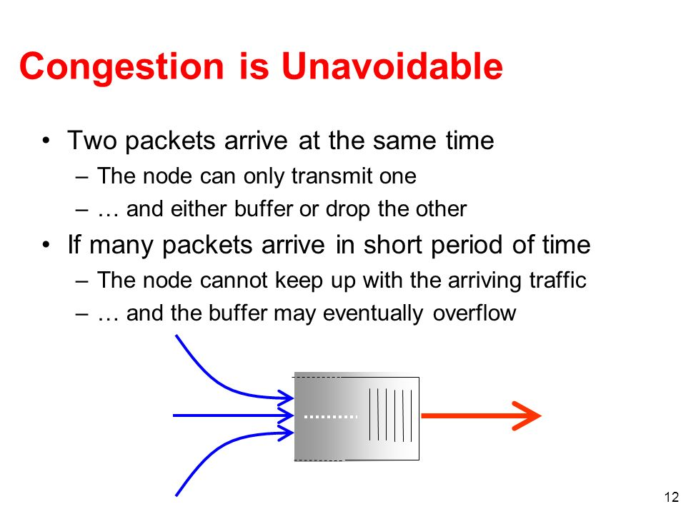 12 Congestion is Unavoidable Two packets arrive at the same time –The node can only transmit one –… and either buffer or drop the other If many packet