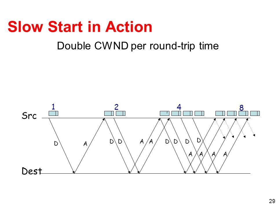 29 Slow Start in Action Double CWND per round-trip time D A DDAADD AA D A Src Dest D A 1 2 4 8
