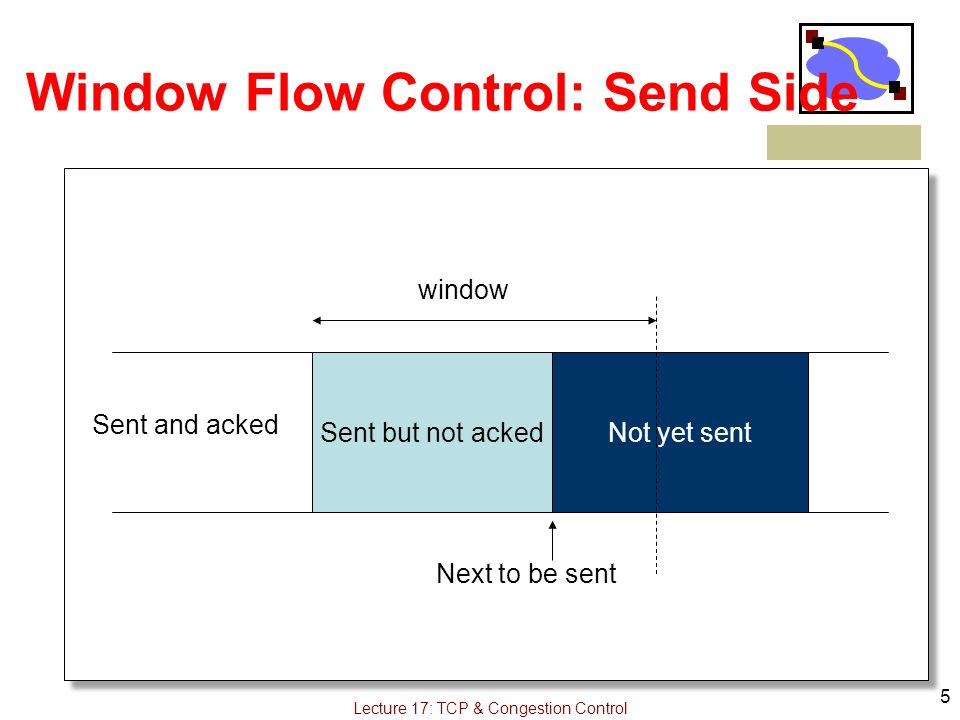5 Lecture 17: TCP & Congestion Control Window Flow Control: Send Side Sent but not ackedNot yet sent window Next to be sent Sent and acked
