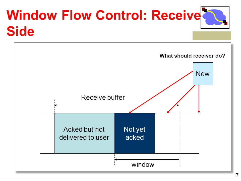 7 Acked but not delivered to user Not yet acked Receive buffer window Window Flow Control: Receive Side New What should receiver do?