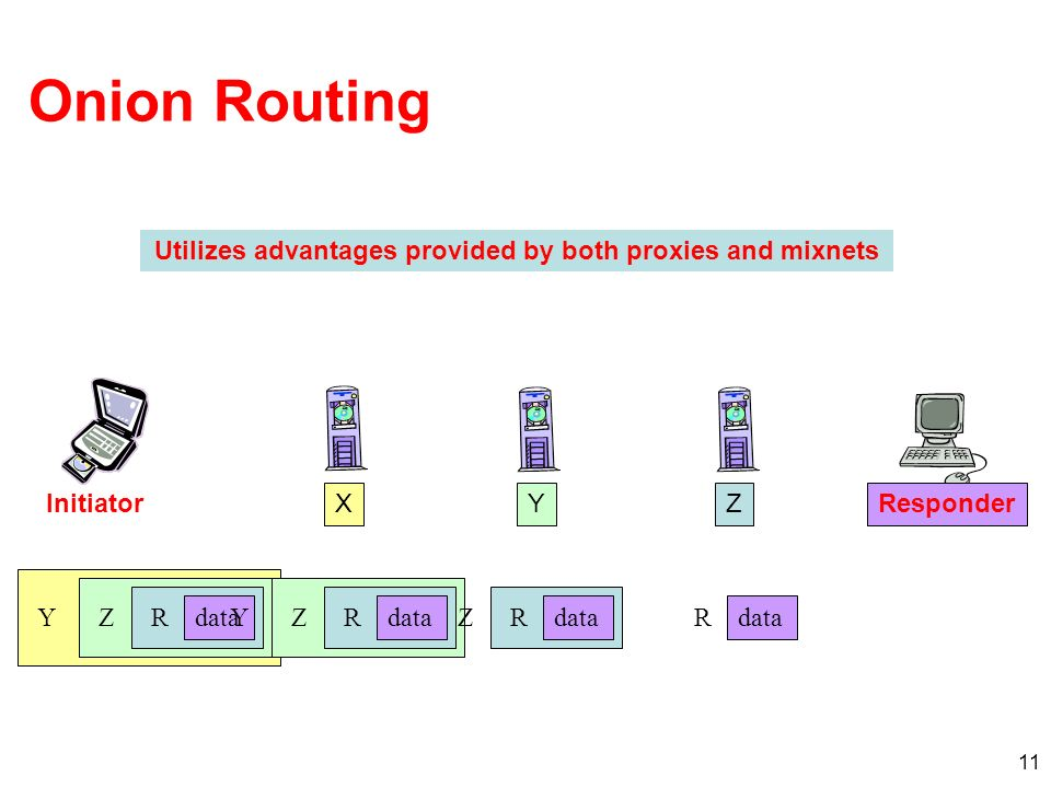 11 Onion Routing YZRdata Initiator XResponderYZ Y ZRdata Z R R Utilizes advantages provided by both proxies and mixnets