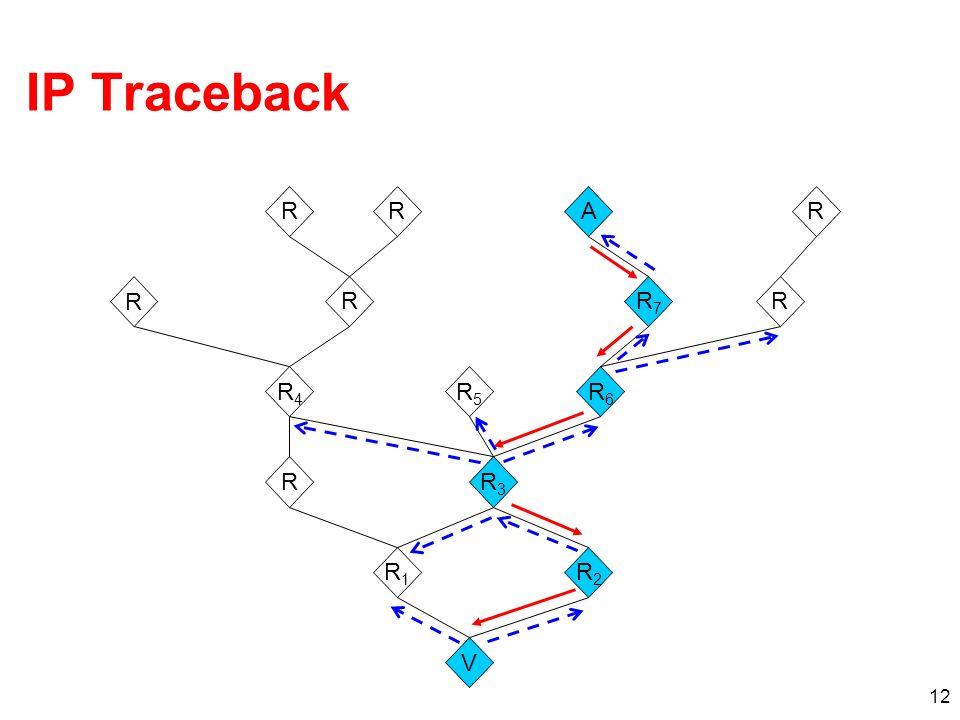 12 IP Traceback V R R1R1 R2R2 R3R3 RR RR R4R4 AR RR7R7 R6R6 R5R5