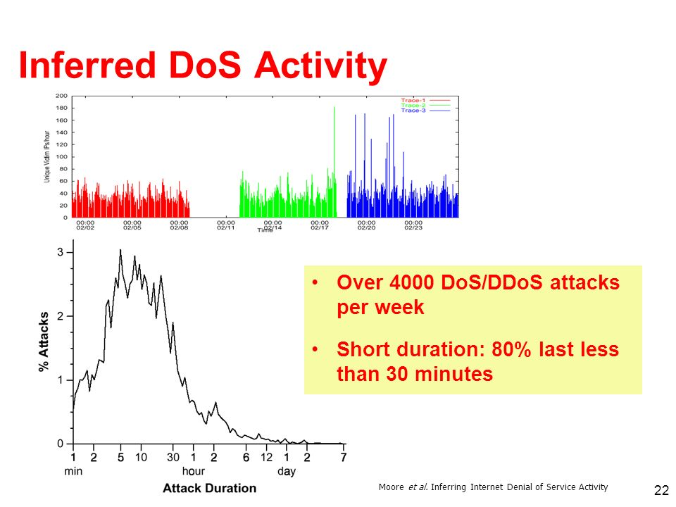 22 Inferred DoS Activity Over 4000 DoS/DDoS attacks per week Short duration: 80% last less than 30 minutes Moore et al. Inferring Internet Denial of S