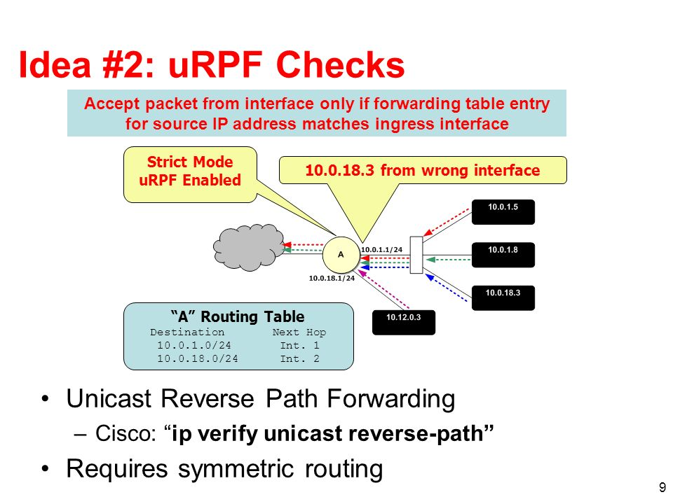 9 Idea #2: uRPF Checks Unicast Reverse Path Forwarding –Cisco: ip verify unicast reverse-path Requires symmetric routing Accept packet from interface only if forwarding table entry for source IP address matches ingress interface Strict Mode uRPF Enabled A Routing Table Destination Next Hop 10.0.1.0/24 Int.