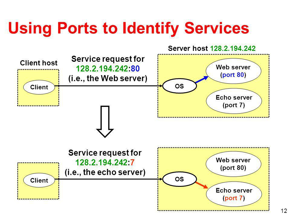 12 Using Ports to Identify Services Web server (port 80) Client host Server host Echo server (port 7) Service request for :80 (i.e., the Web server) Web server (port 80) Echo server (port 7) Service request for :7 (i.e., the echo server) OS Client